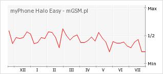 Wykres zmian popularności telefonu myPhone Halo Easy
