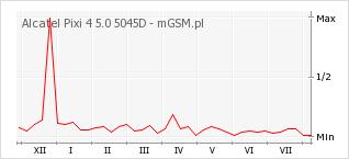 Wykres zmian popularności telefonu Alcatel Pixi 4 5.0 5045D