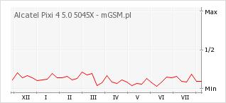 Wykres zmian popularności telefonu Alcatel Pixi 4 5.0 5045X