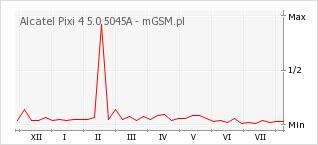 Wykres zmian popularności telefonu Alcatel Pixi 4 5.0 5045A