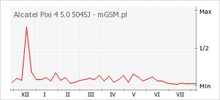 Wykres zmian popularności telefonu Alcatel Pixi 4 5.0 5045J