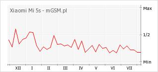 Wykres zmian popularności telefonu Xiaomi Mi 5s