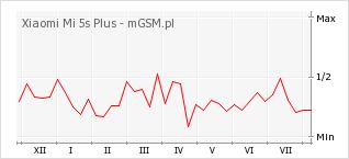 Wykres zmian popularności telefonu Xiaomi Mi 5s Plus