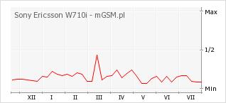 Wykres zmian popularności telefonu Sony Ericsson W710i