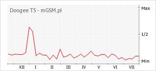 Wykres zmian popularności telefonu Doogee T5