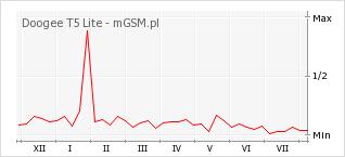 Wykres zmian popularności telefonu Doogee T5 Lite