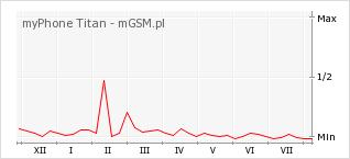 Wykres zmian popularności telefonu myPhone Titan