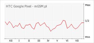 Wykres zmian popularności telefonu HTC Google Pixel
