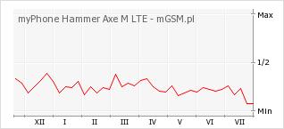 Wykres zmian popularności telefonu myPhone Hammer Axe M LTE