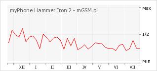 Wykres zmian popularności telefonu myPhone Hammer Iron 2