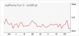 Wykres zmian popularności telefonu myPhone Fun 5