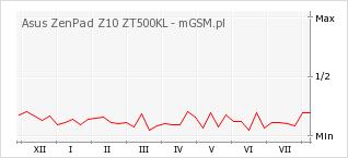 Wykres zmian popularności telefonu Asus ZenPad Z10 ZT500KL