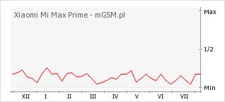 Wykres zmian popularności telefonu Xiaomi Mi Max Prime