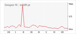 Wykres zmian popularności telefonu Doogee Y6