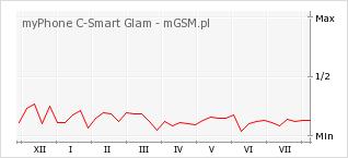 Wykres zmian popularności telefonu myPhone C-Smart Glam