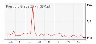Wykres zmian popularności telefonu Prestigio Grace Z5