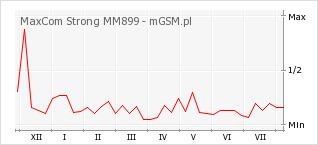 Wykres zmian popularności telefonu MaxCom Strong MM899