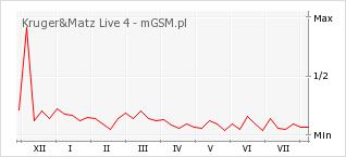 Wykres zmian popularności telefonu Kruger&Matz Live 4