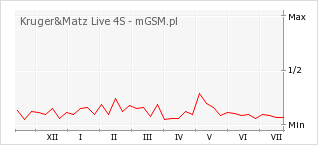 Wykres zmian popularności telefonu Kruger&Matz Live 4S