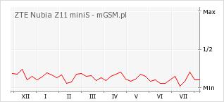 Wykres zmian popularności telefonu ZTE Nubia Z11 miniS