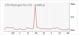 Wykres zmian popularności telefonu ZTE Midnight Pro LTE