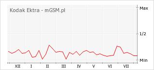 Wykres zmian popularności telefonu Kodak Ektra