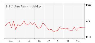 Wykres zmian popularności telefonu HTC One A9s