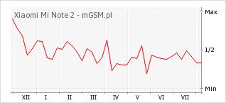 Wykres zmian popularności telefonu Xiaomi Mi Note 2