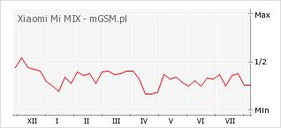 Wykres zmian popularności telefonu Xiaomi Mi MIX