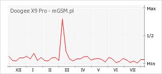 Wykres zmian popularności telefonu Doogee X9 Pro