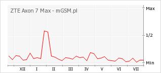 Wykres zmian popularności telefonu ZTE Axon 7 Max