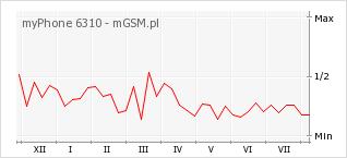 Wykres zmian popularności telefonu myPhone 6310