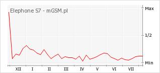 Wykres zmian popularności telefonu Elephone S7