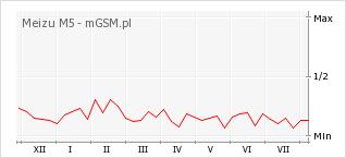 Wykres zmian popularności telefonu Meizu M5