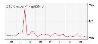Wykres zmian popularności telefonu ZTE Cymbal-T