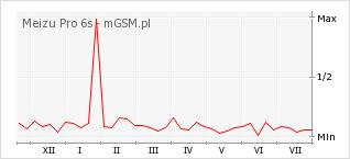 Wykres zmian popularności telefonu Meizu Pro 6s