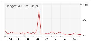 Wykres zmian popularności telefonu Doogee Y6C
