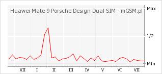 Wykres zmian popularności telefonu Huawei Mate 9 Porsche Design Dual SIM