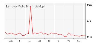 Wykres zmian popularności telefonu Lenovo Moto M