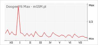 Wykres zmian popularności telefonu Doogee Y6 Max