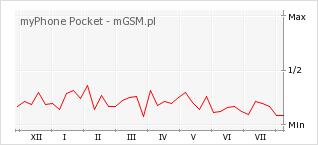 Wykres zmian popularności telefonu myPhone Pocket
