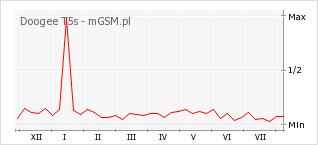 Wykres zmian popularności telefonu Doogee T5s
