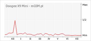 Wykres zmian popularności telefonu Doogee X9 Mini