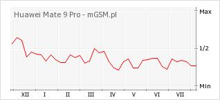 Wykres zmian popularności telefonu Huawei Mate 9 Pro