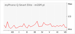 Wykres zmian popularności telefonu myPhone Q-Smart Elite