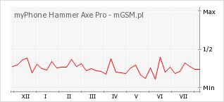 Wykres zmian popularności telefonu myPhone Hammer Axe Pro