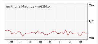 Wykres zmian popularności telefonu myPhone Magnus