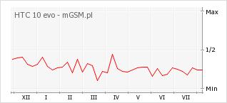 Wykres zmian popularności telefonu HTC 10 evo