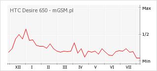 Wykres zmian popularności telefonu HTC Desire 650
