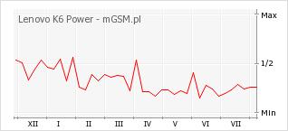 Wykres zmian popularności telefonu Lenovo K6 Power